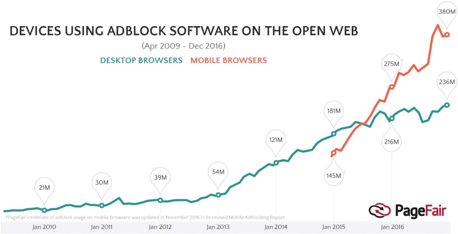 Number of devices using ad block software