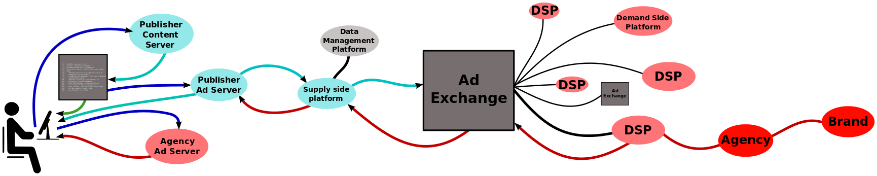Online advertising third parties